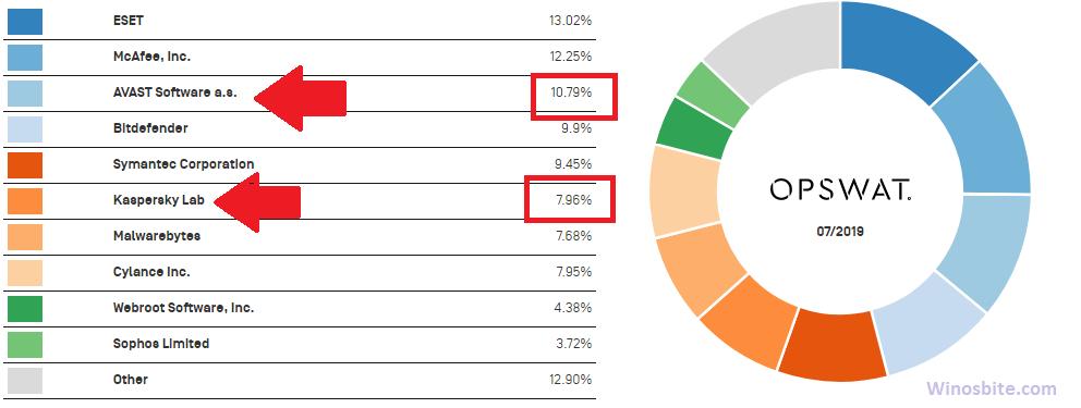 Отчет о популярности Kaspersky и Avast Antivirus