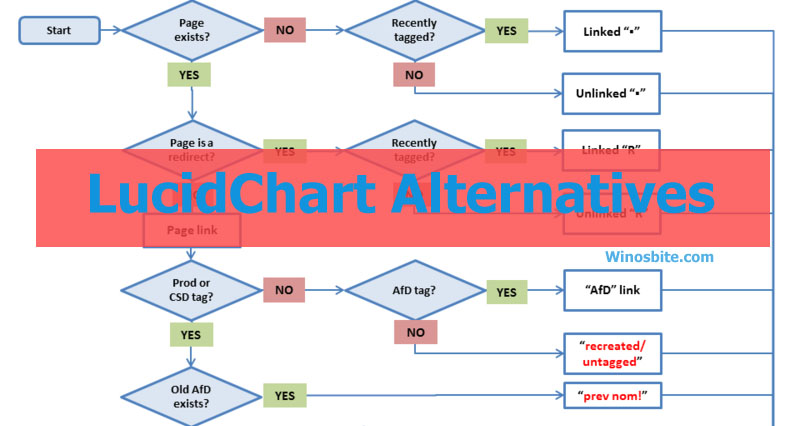 Альтернативы Lucidchart